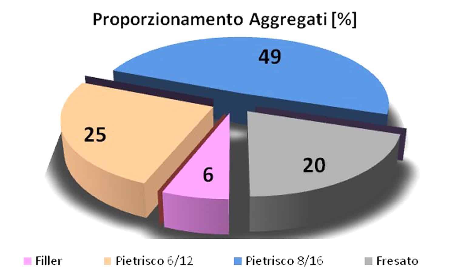 Il proporzionamento degli aggregati della miscela Anti-Richiamo Lesioni
