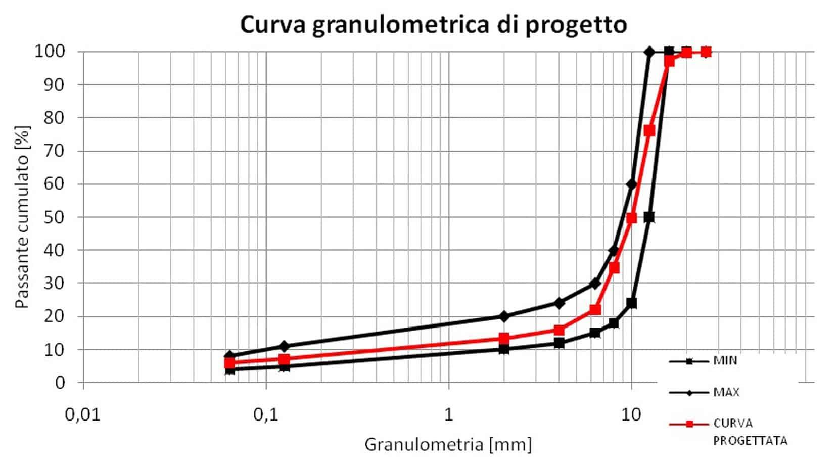 L'analisi granulometrica di progetto miscela Anti-Richiamo Lesioni