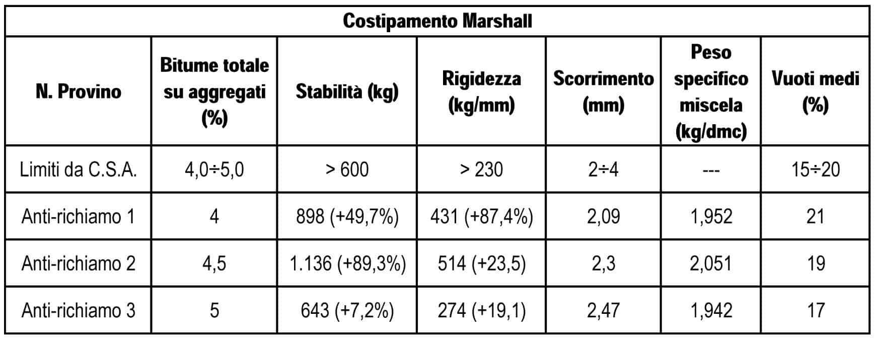 I risultati medi della prova Marshall su campioni di Anti-Richiamo Lesioni