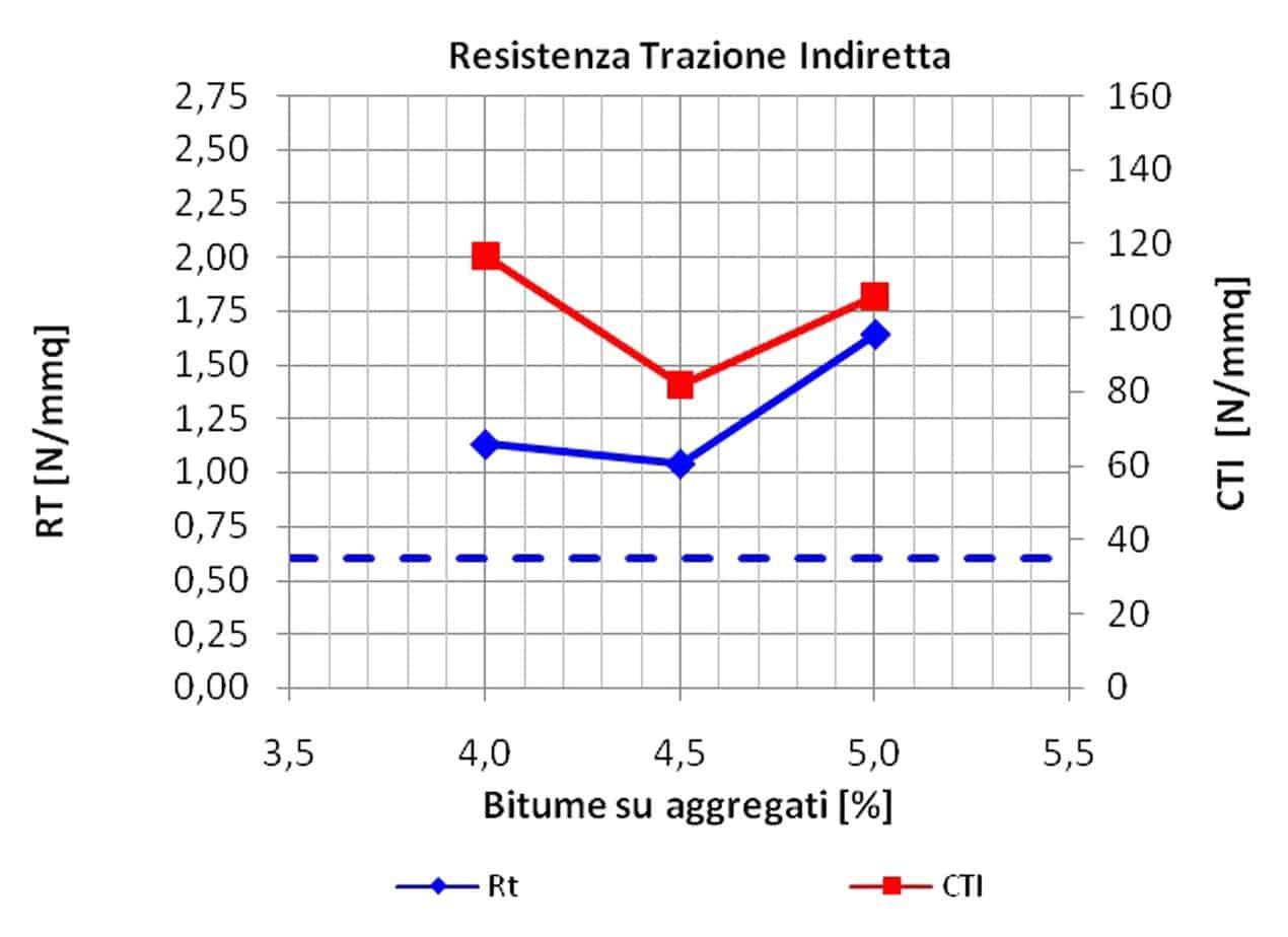 I risultati della prova di trazione indiretta su campioni Anti-Richiamo Lesioni