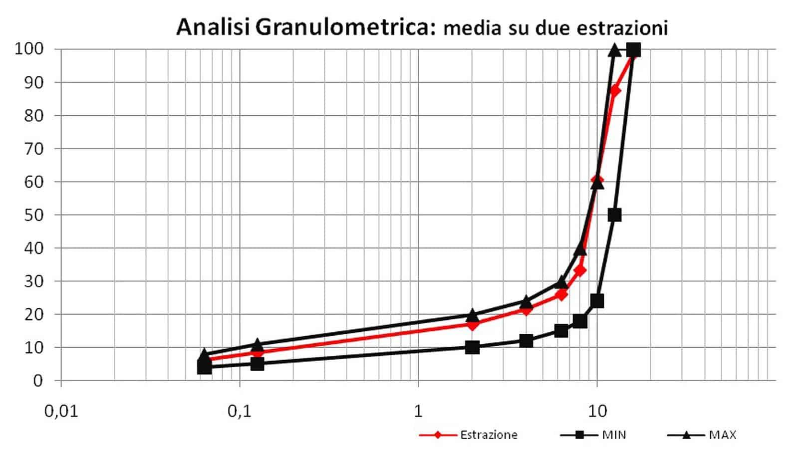 L'analisi granulometrica Anti-Richiamo Lesioni - Laboratorio Iterchimica Srl (media su due estrazioni)