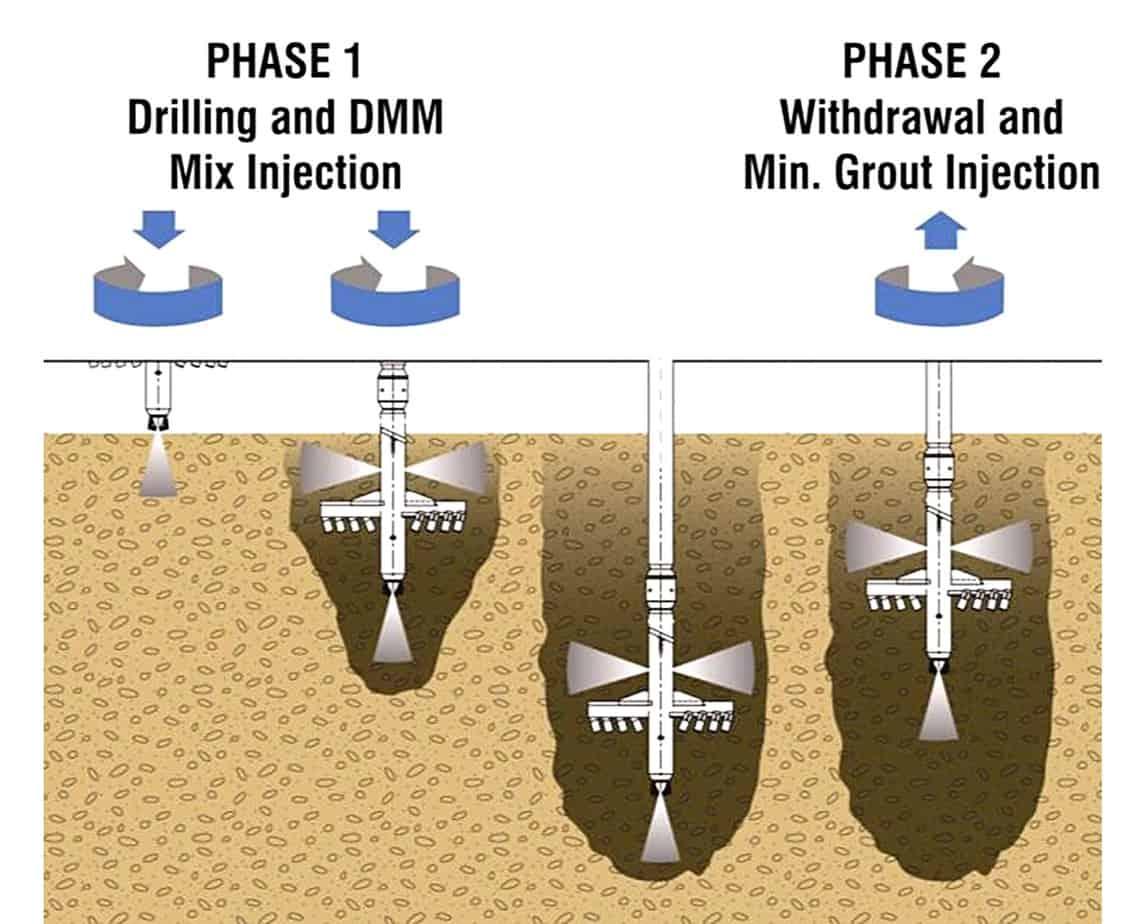 Lo schema delle fasi di lavoro del TTM