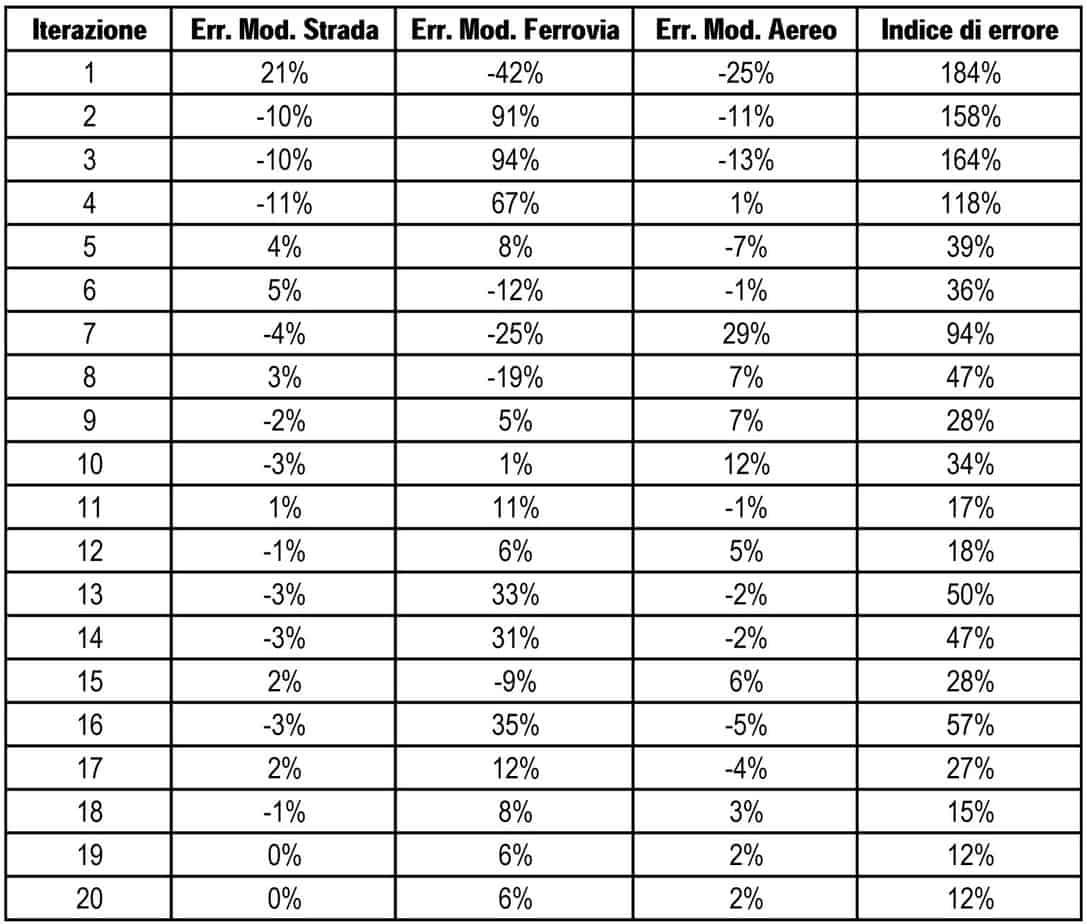 Le percentuali di errore riscontrate nelle iterazioni del modello (calibrazione e validazione)