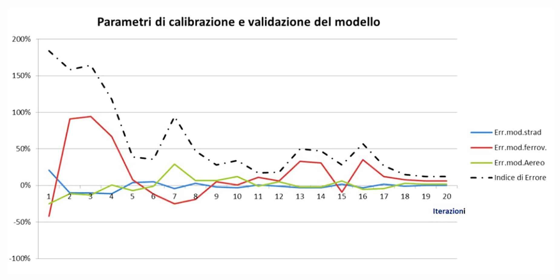 I parametri di calibrazione e validazione del modello