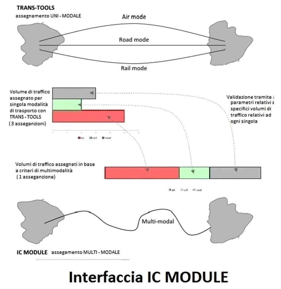 L'interfaccia IC Module