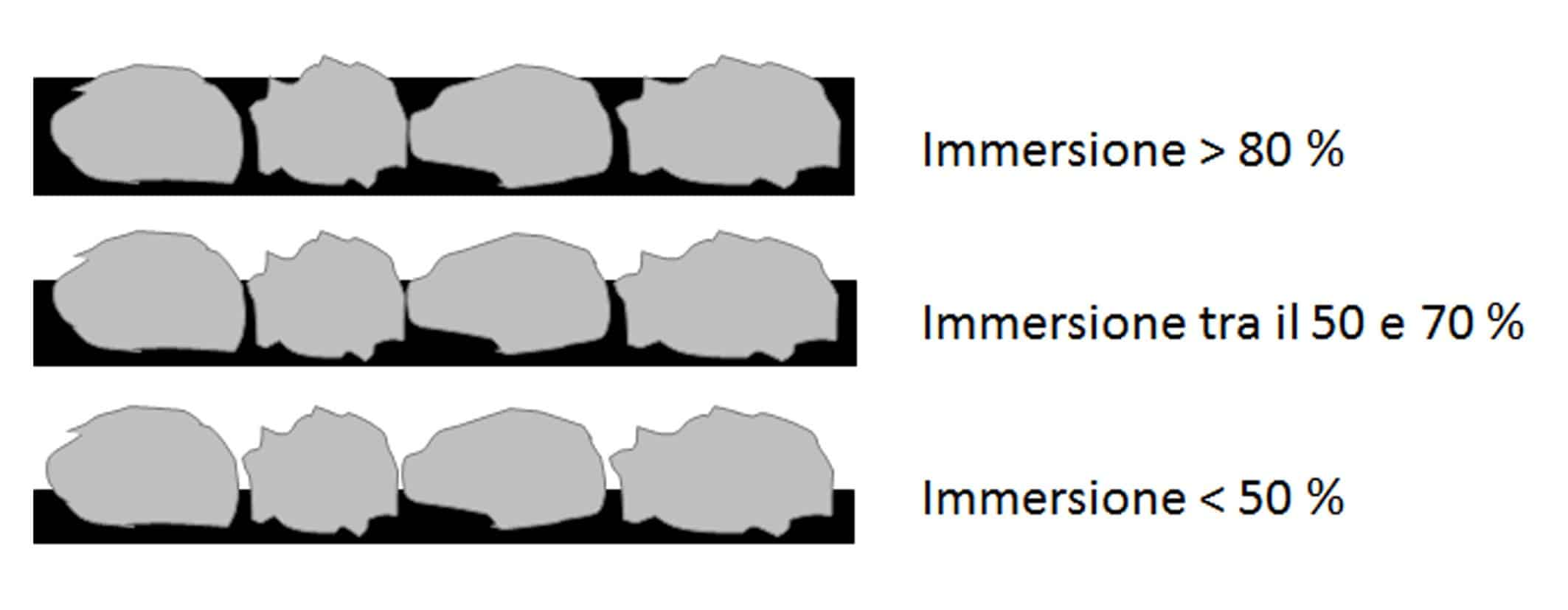 Lo schema della ricopertura degli aggregati