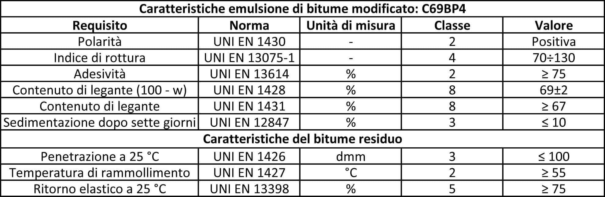 Le caratteristiche dell'emulsione di bitume modificato per il trattamento superficiale