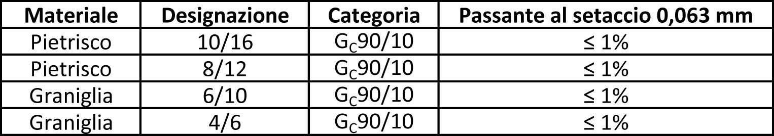 Le caratteristiche granulometriche degli aggregati
