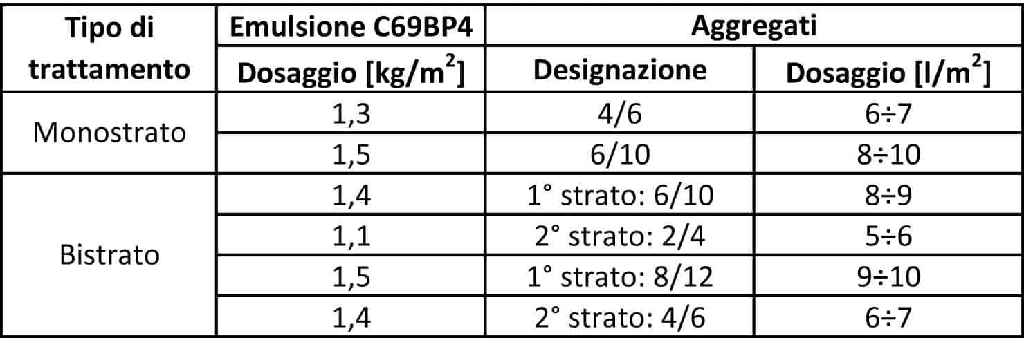 Il dosaggio dei componenti per il trattamento monostrato o bistrato