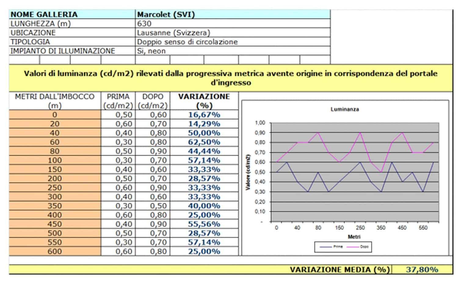 La tabella valori del tunnel di Marcolet