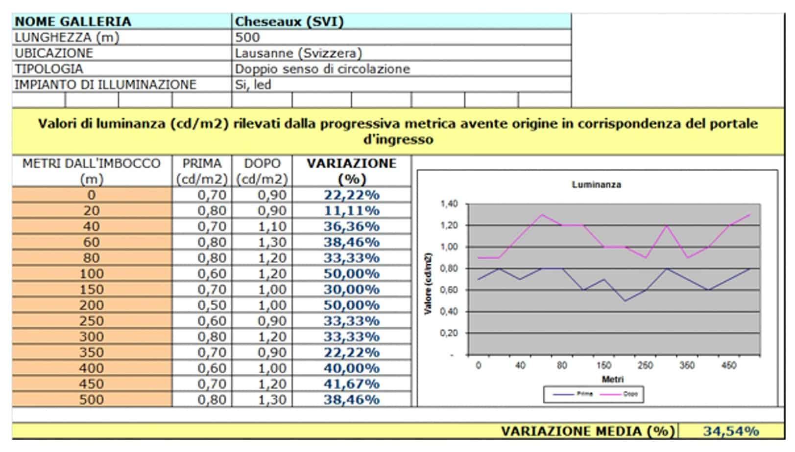 La tabella valori Cheseaux