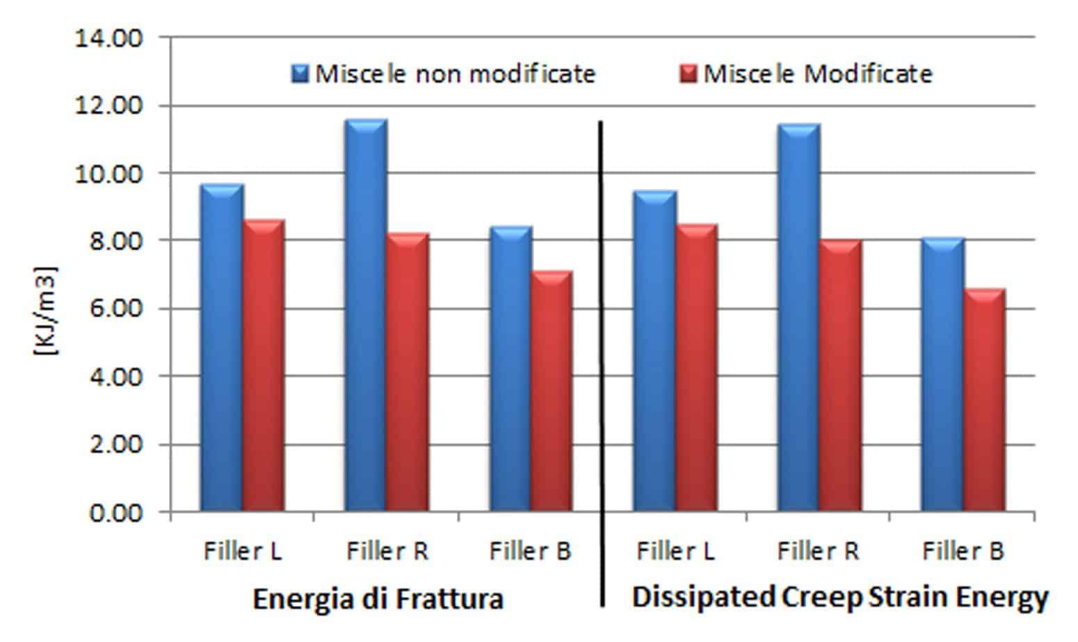 L'effetto del CRM sulle prestazioni energetiche dei conglomerati