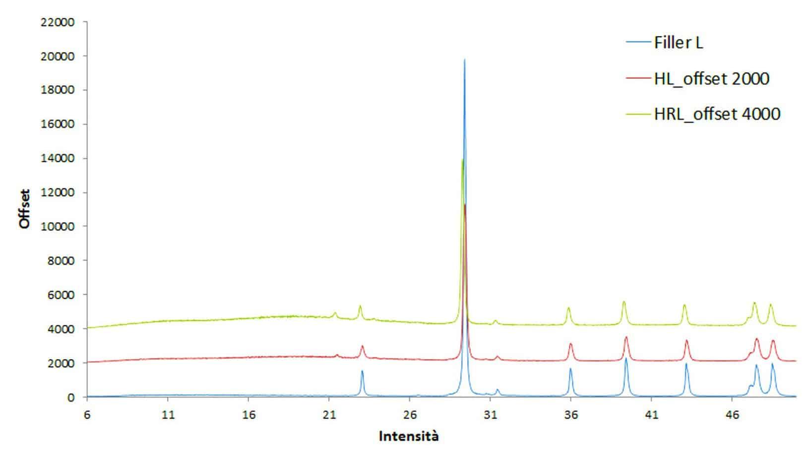 Il pattern di diffrazione relativo al filler L e relativi mastici