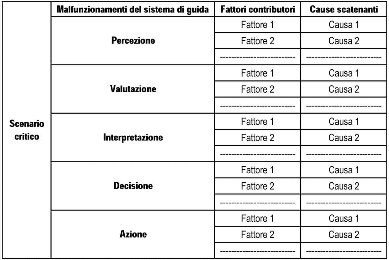 Lo schema di matrice dei guasti associata ad uno scenario critico