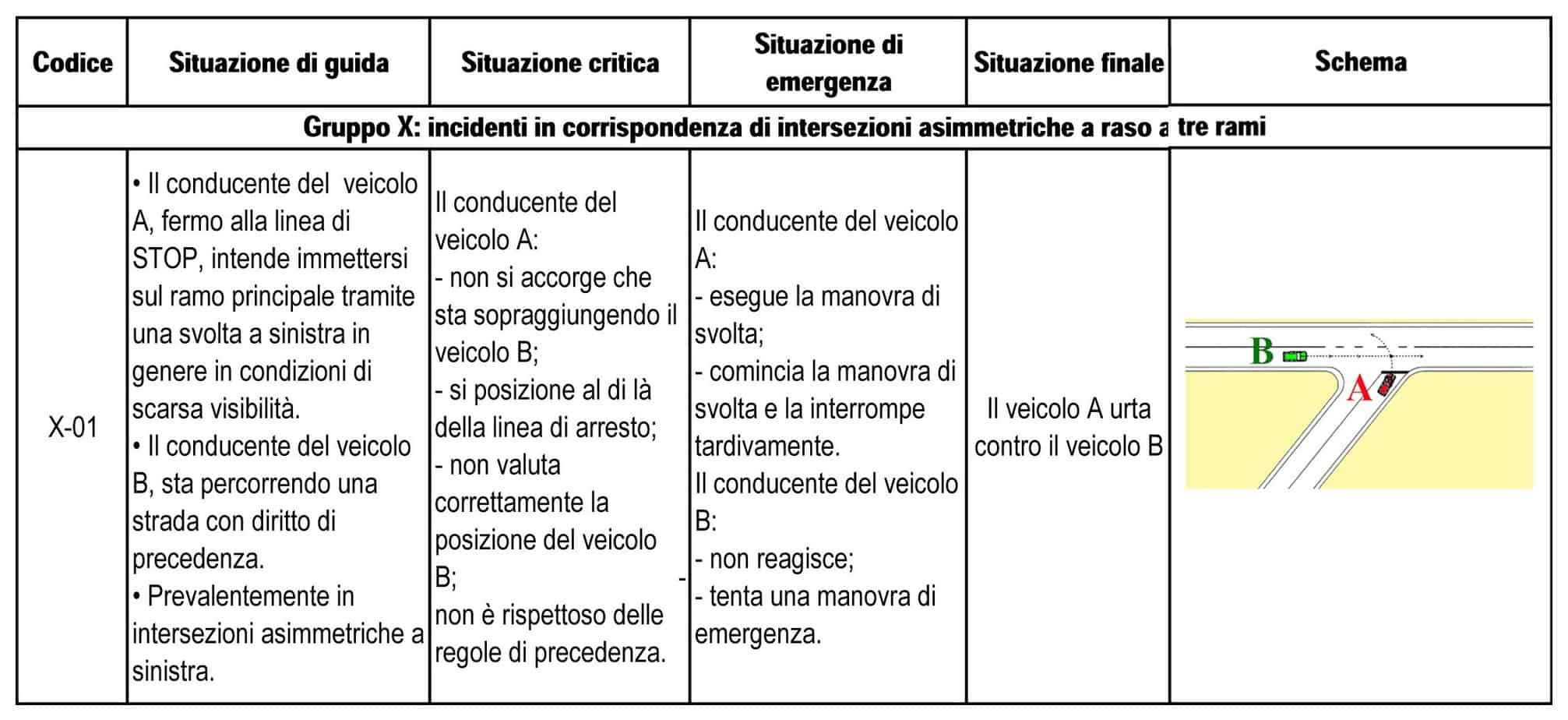 Lo scenario critico per l'intersezione analizzata