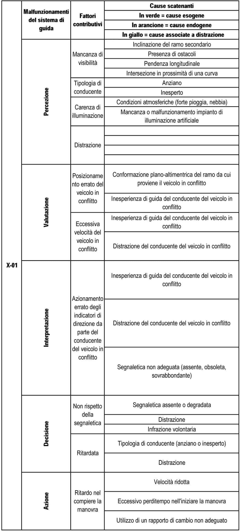 La matrice dei guasti relativa allo scenario critico per l'intersezione oggetto di studio