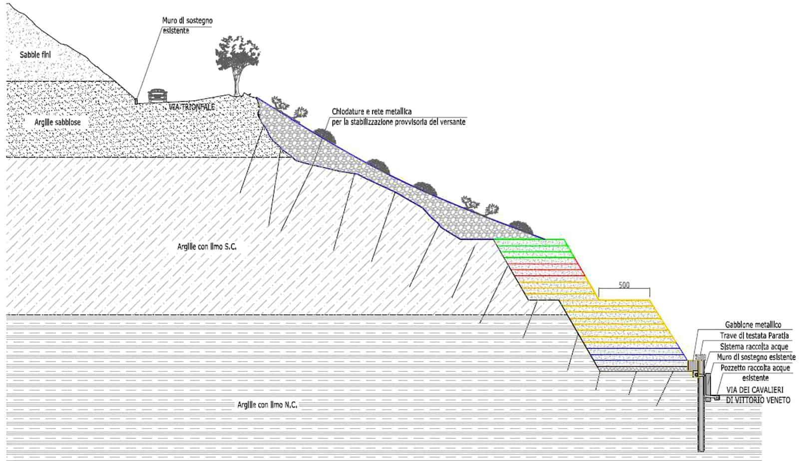 La sezione tipo dell'intervento di stabilizzazione