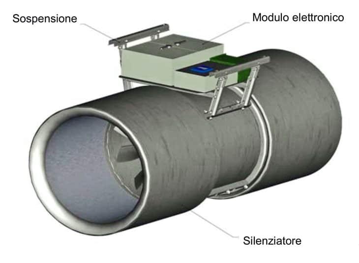 ll Ventilatore Elettronico