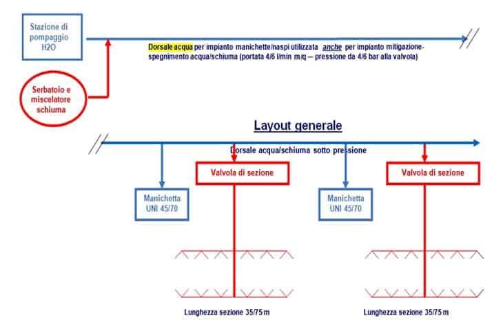 Lo schema di principio del sistema Colombo