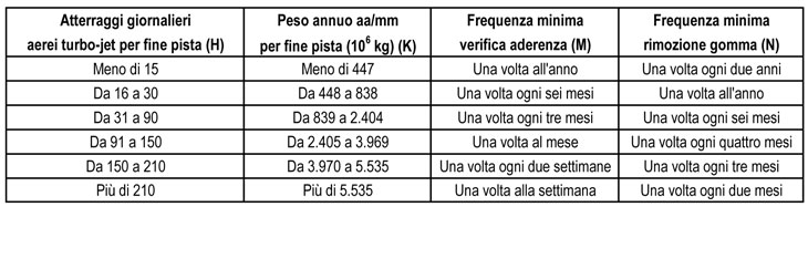 Le frequenze dell'attività di idrosgommatura