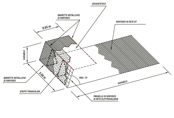 I rinforzi in rete metallica