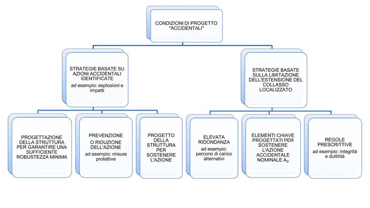 Le strategie di progettazione