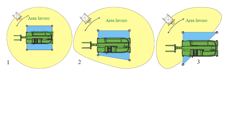 Il sistema MCSS