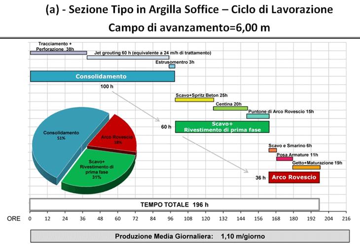 Il ciclo di lavorazione per le sezioni tipo C2p