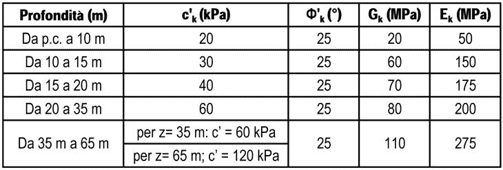 Il range dei parametri geotecnici per galleria di riferimento