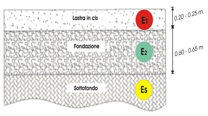 La sezione di appoggio della lastra in cls