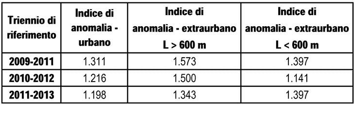 Gli indici di anomalia su base triennale