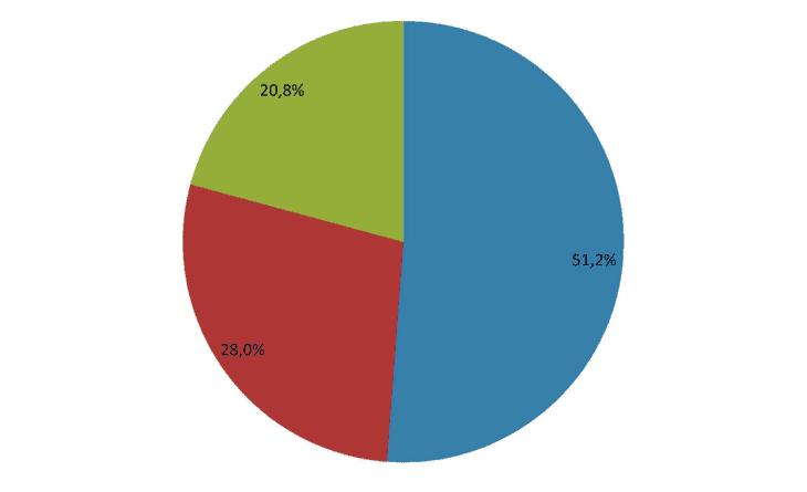 La distribuzione geografica della spesa