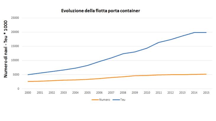 L'evoluzione della flotta porta container
