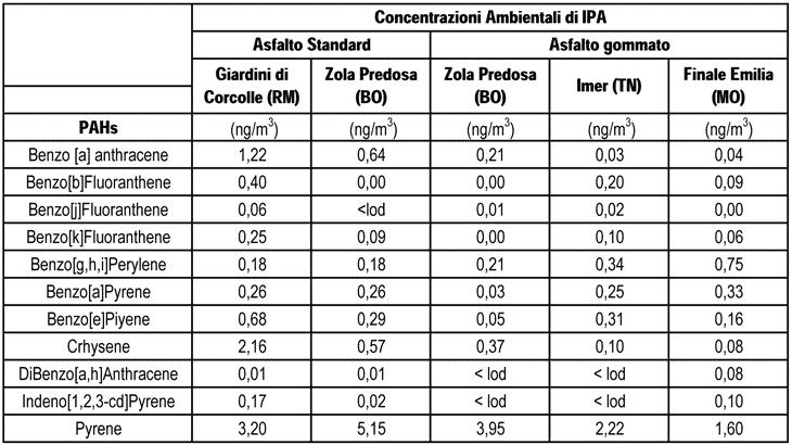 Concentrazione ambientale di IPA