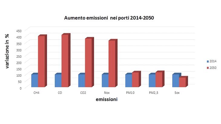 L'aumento delle emissioni nei porti in previsione periodo 2014-2050