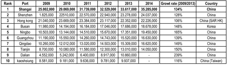 L'evoluzione del traffico nei porti cinesi (TEU*1.000)
