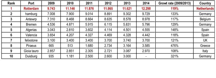 L'evoluzione del traffico nei porti europei (TEU*1.000)