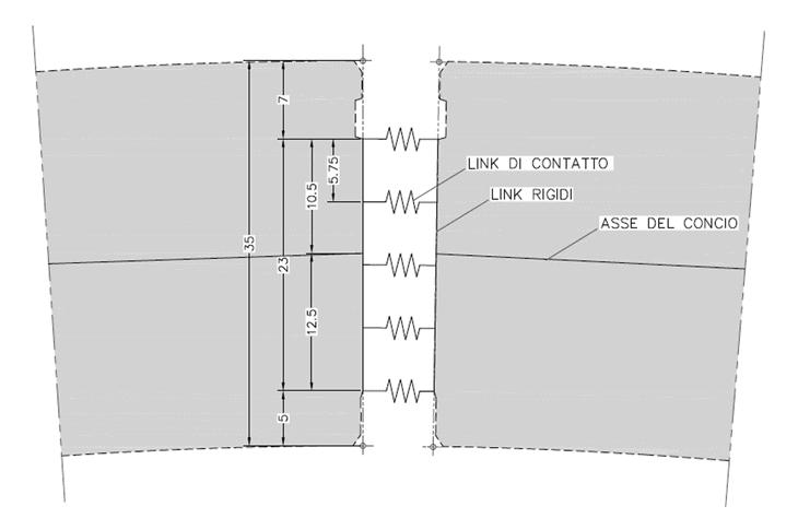Una schematizzazione dei giunti longitudinali