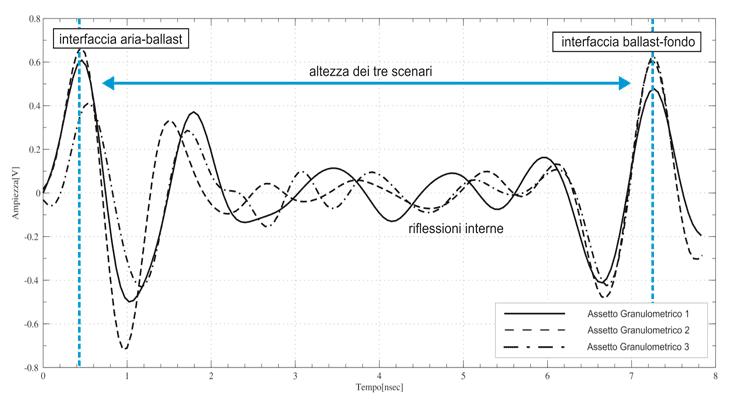 La ripetibilità della prova al variare dell'assetto fisico del ballast nella vasca