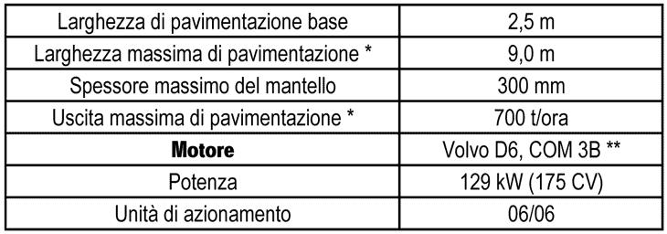 Le caratteristiche in pillole della ABG P6870C