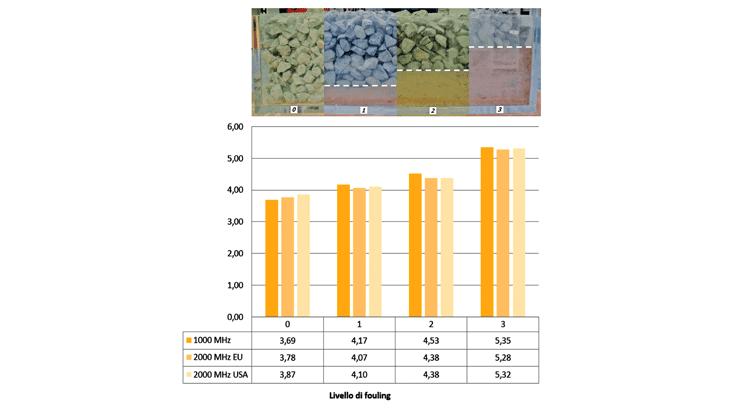 La costante dielettrica rilevata con i sistemi georadar horn