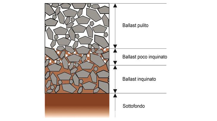 La tipica configurazione di una sovrastruttura ferroviaria inquinata