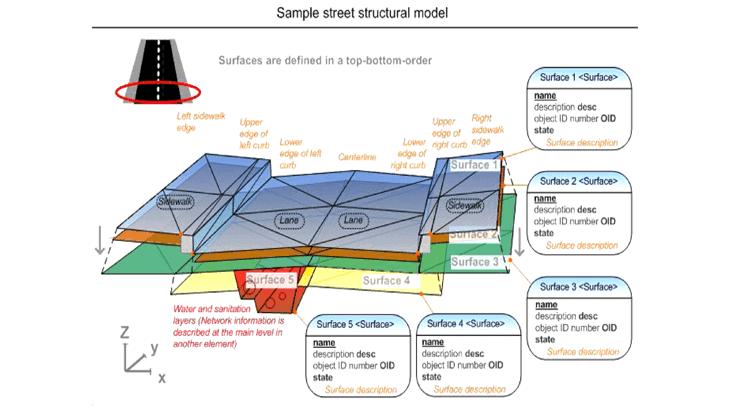 Esempi di struttura dei dati gestiti mediante il formato LandXML