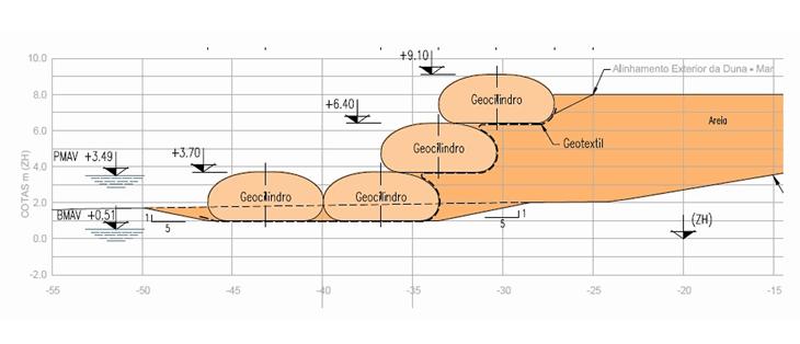 La sezione tipologica