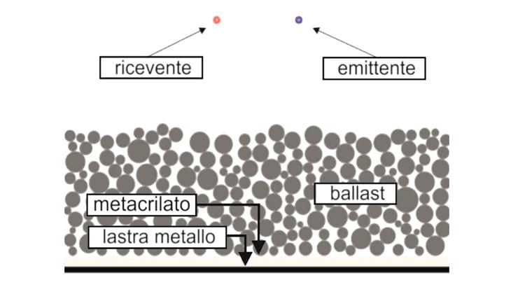 Il dominio numerico di simulazione del ballast