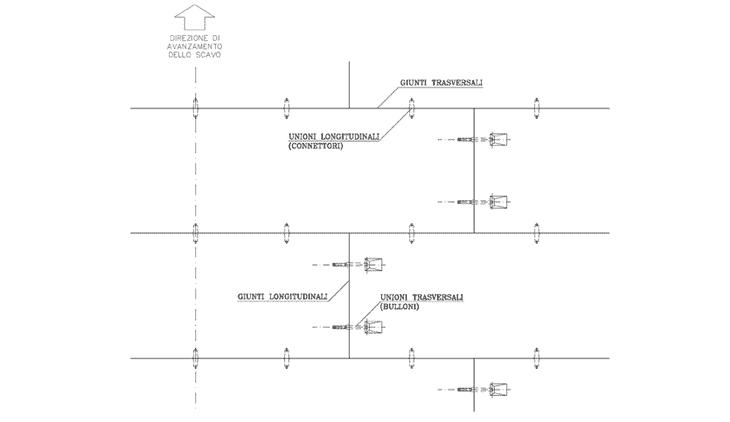 Uno schema dei giunti tra i conci