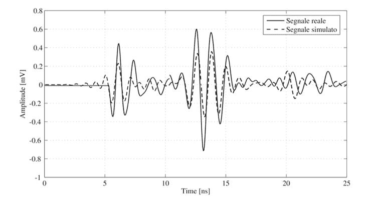 Il segnale georadar simulato a confronto con la misura reale