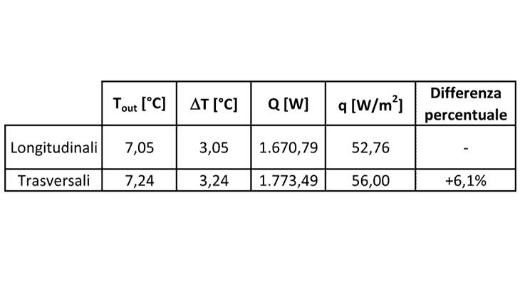I risultati delle analisi numeriche