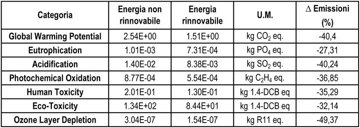 L'effetto dell'utilizzo di energia rinnovabile