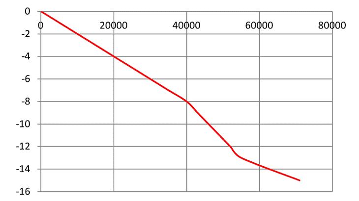 Il modulo di reazione orizzontale Kh [KN/m3]